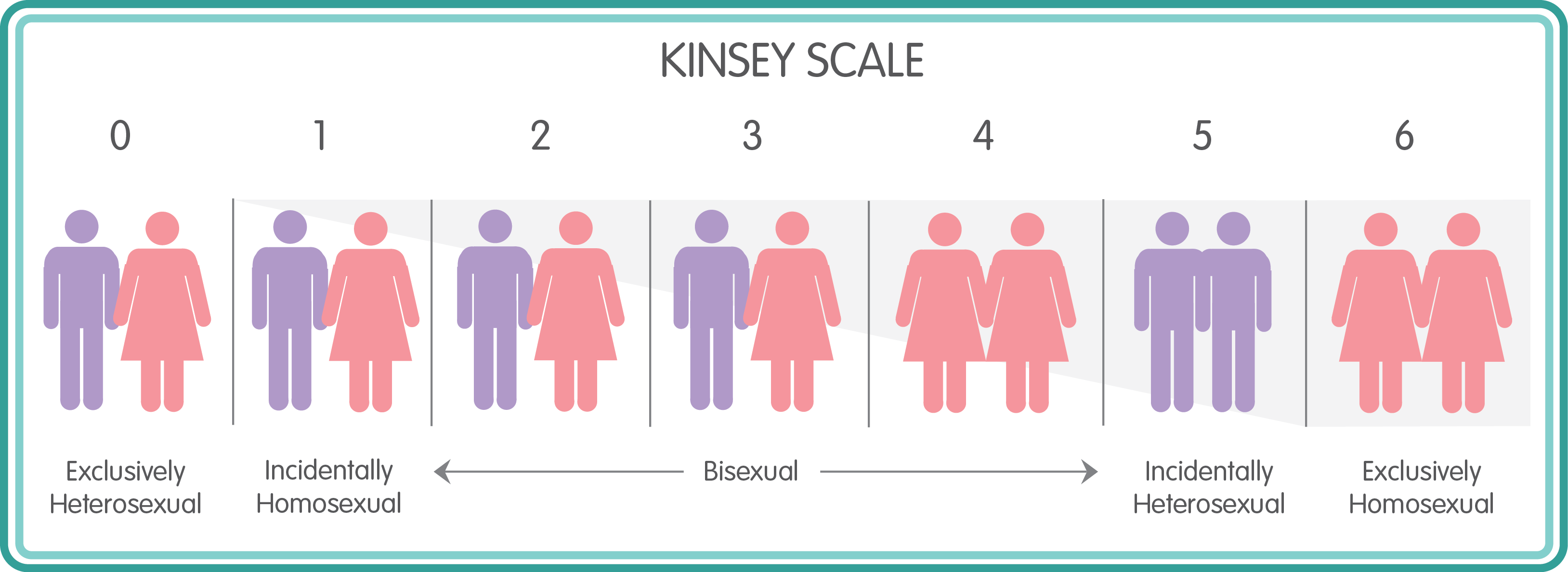 Bisexuality kinsey scale